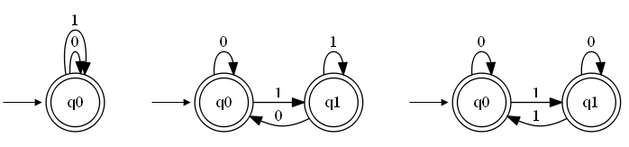 Deterministic finite state machine equivalence